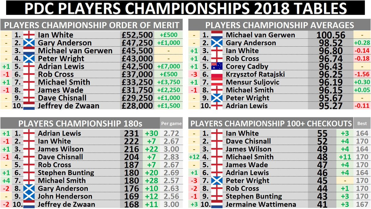 PDC Players Championship 2018 Final Tables After #PC21 and #PC22 💰 OoM White £52,500 G. Anderson £47,250 MvG £45,500 📊Averages MvG 100.56 G. Anderson 98.52 White 96.80 🎙180s A. Lewis 231 White 222 J. Wilson 216 💯+ checkouts White 55 Chisnall 52 J. Wilson 49 #PremDartData