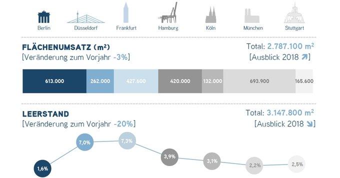 Rekordjagd auf dem deutschen Büromarkt<br>Beim Flächenumsatz liegen die deutschen Top-7-Standorte zum Ende des dritten Quartals deutlich über dem 10-Jahres-Schnitt und nur knapp 3% hinter dem Rekordergebnis des Vorjahres.<br>Alle Infos in der #infographic:  t.co/6o8rh7a3Jr