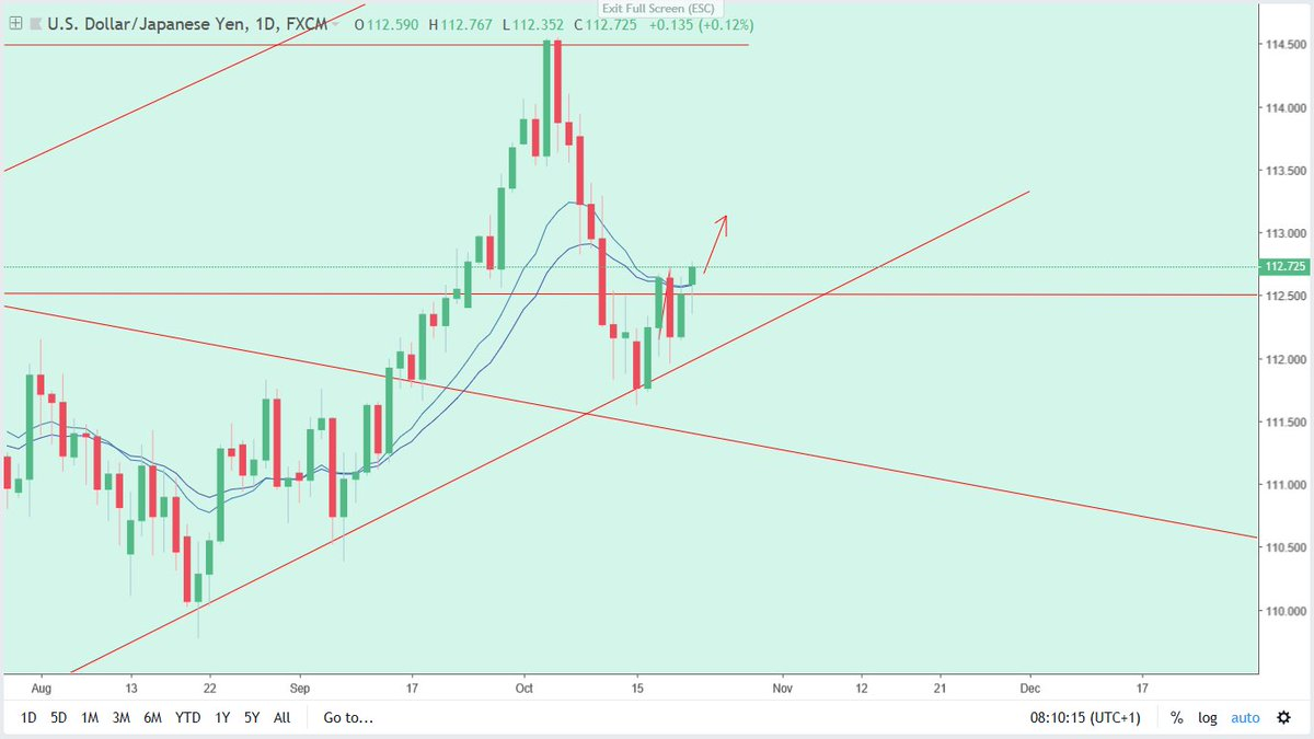 Forextradingroom Technical Ysis Usdjpy Long Potential Were Waiting For A Retracement To Enter This Pair On The Side Forex Forexmarkets Forexnews