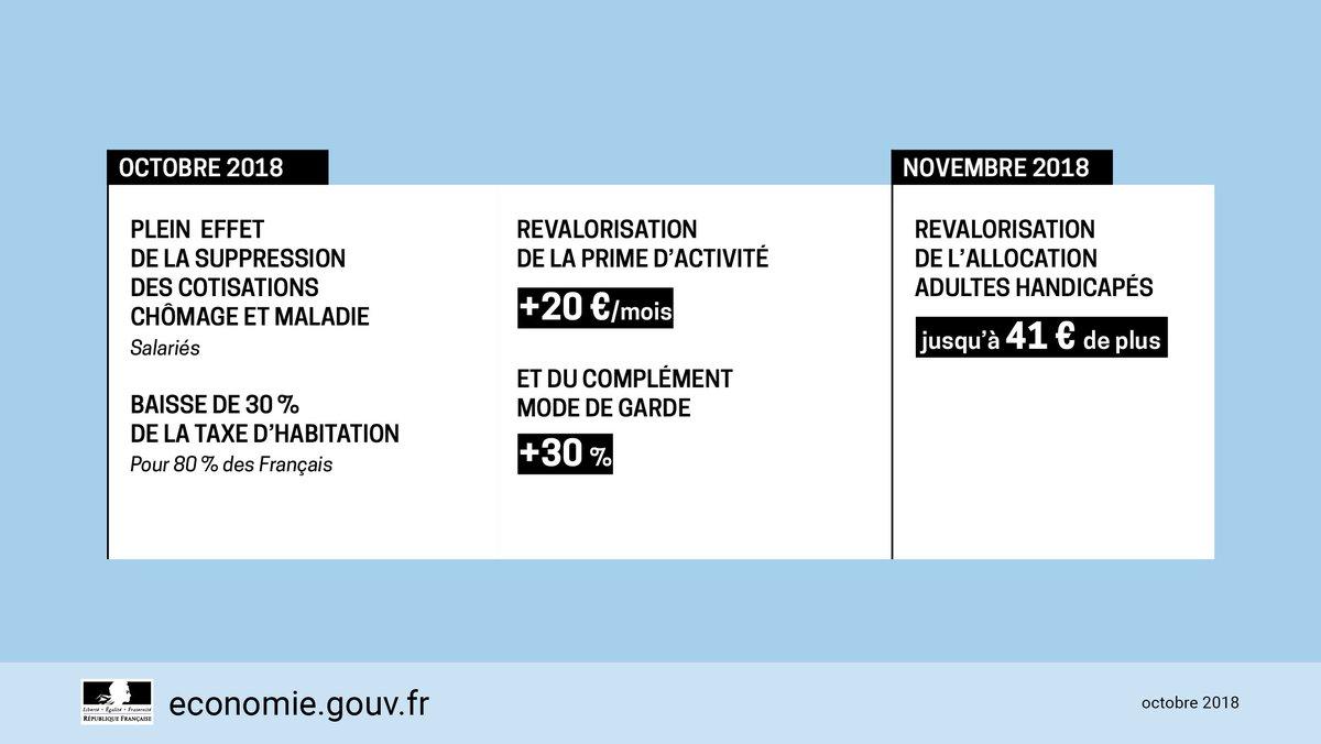 Ministere De L Economie Et Des Finances On Twitter Revalorisation