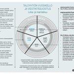 Image for the Tweet beginning: Kustannussäästöjä, energiatehokasta ja turvallisempaa asumista