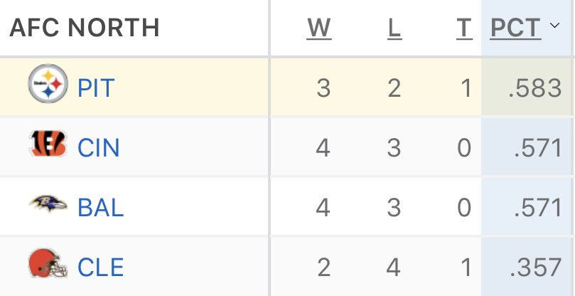 AFC North standings after Week 7: https://t.co/RptSQhVXYO