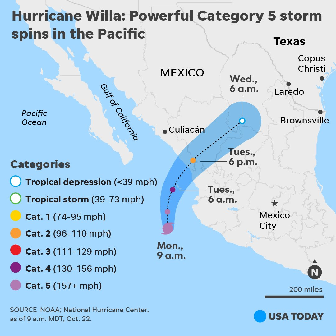Hurricane Willa has grown rapidly into a 'potentially catastrophic' Category 5 storm in the eastern Pacific on a path toward Mexico's western coast with landfall predicted for late Tuesday or early Wednesday. https://t.co/GsmyGnrYAk