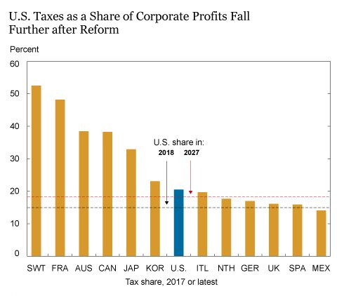 Oh, look: US corporate taxes were actually low before the Trump tax cut, and are now much lower than other major countries https://t.co/lUFeXjUf88
