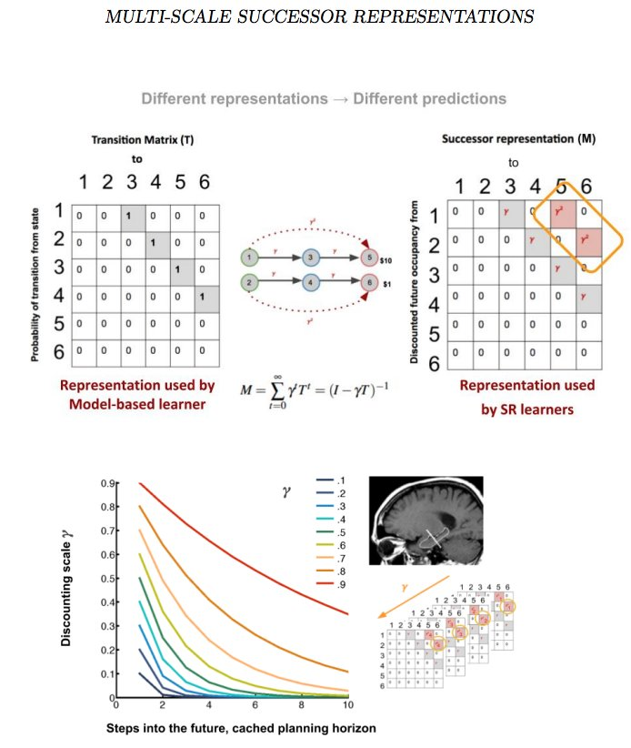 "Excited to share our new preprint with Marc Howard, ""Predicting the future with multi-scale successor representations"". Mathy, but we've tried to give intuitive explanations of equations. Would love to hear thoughts! https://www.biorxiv.org/content/early/2018/10/22/449470 …"