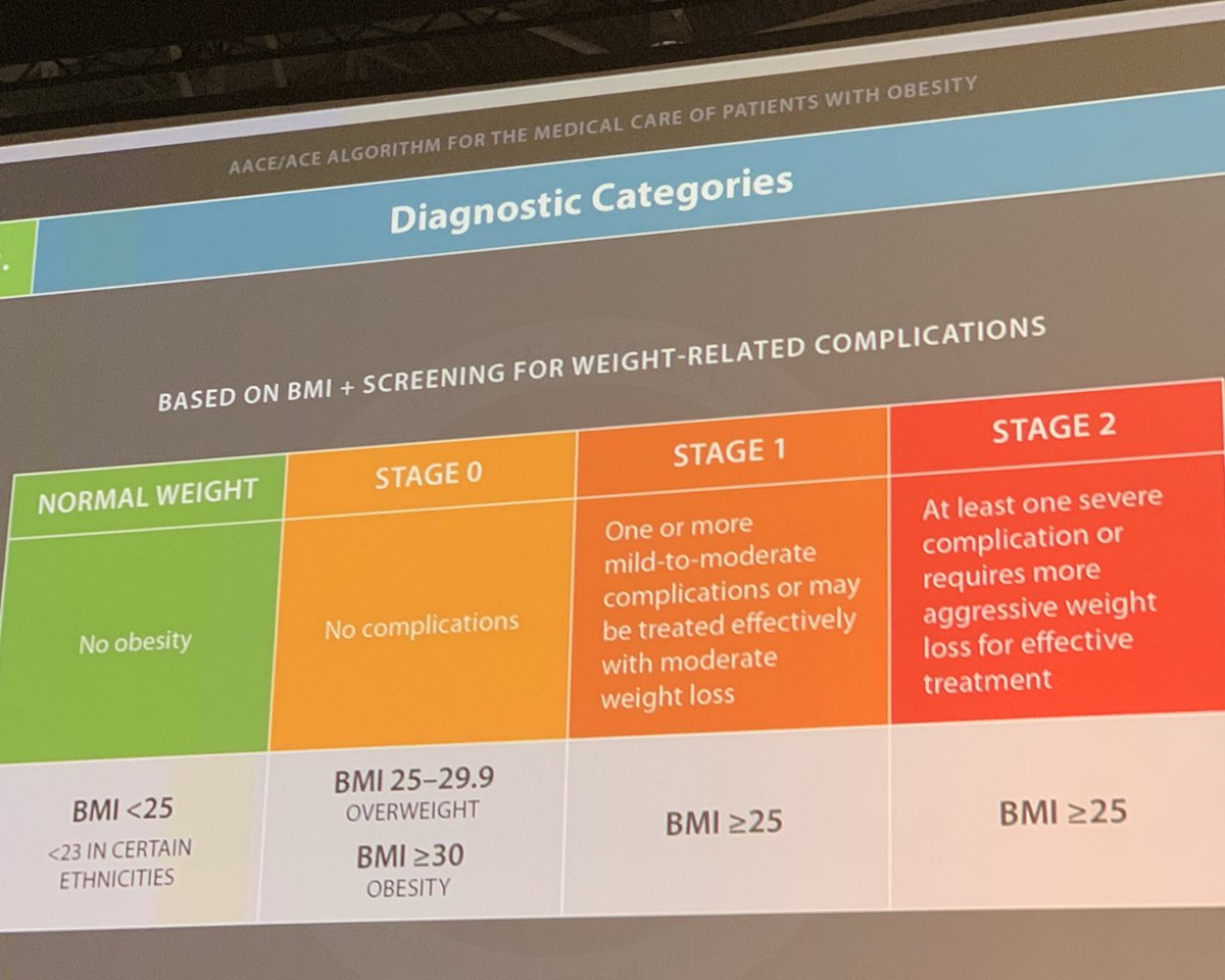 Note that weight stigma is the assumptions we make about people based on their size (cultural) and by and large our culture does not allow for fat people to be deemed healthy, even if there is higher weight with no complications #haes #fnce