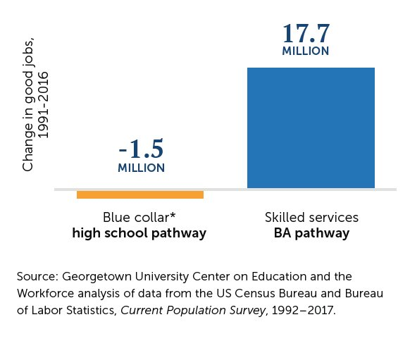 test Twitter Media - Since 1991, good jobs in skilled services for workers on the BA pathway grew by 17.7M. Meanwhile, good blue-collar jobs for workers on the high school pathway declined by 1.5M. https://t.co/PT3mmwYIGm #GoodJobsData https://t.co/6FOdsyrVya