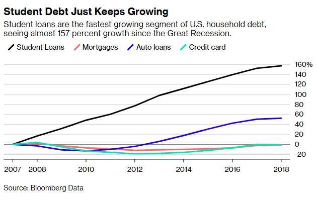 The U.S. Student Loan Debt Crisis Is About to Get Worse: https://t.co/ZGfcpe743H by @rileyraygriffin
