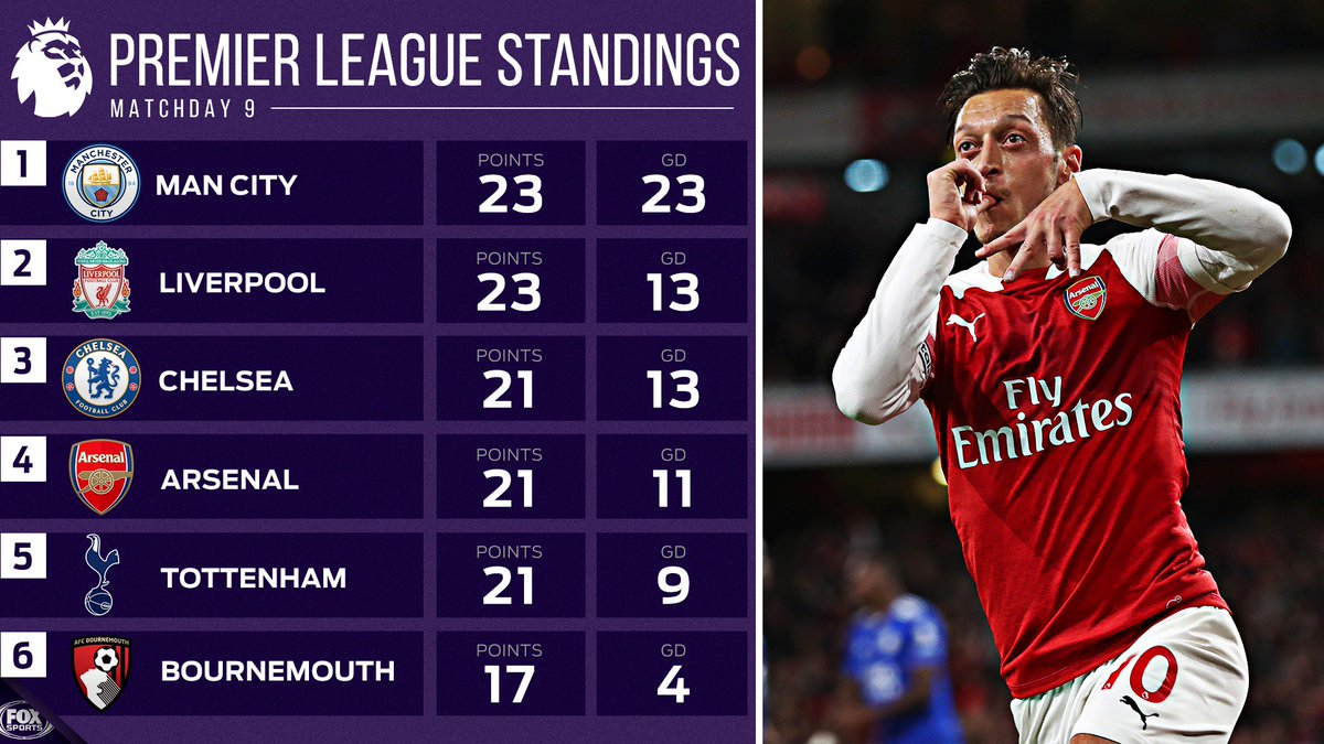 The top of the Premier League Table is up for grabs.   Who will come out on top at the end of the season? 🔝