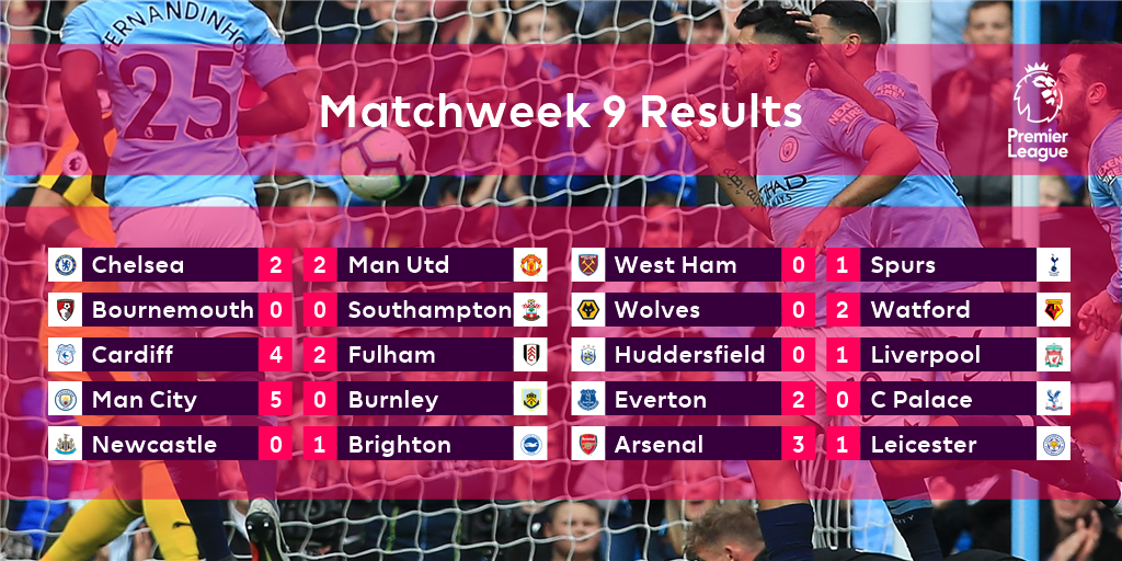 Quite a Matchweek...   #PL https://t.co/RKRvNZVWL1