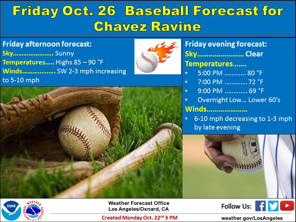 How's our weather looking for this coming Friday in Chavez Ravine? Much cooler than last year's record-breaking 103 degF! We'll keep you updated! #SoCal #CAwx #LAheat #LAweather
