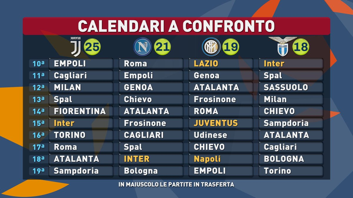 Calendario Napoli E Juve A Confronto.Tiki Taka La Corsa Scudetto Calendario A Confronto
