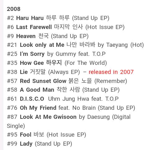 They Slayed The Charts As A Group Soloists Collabs Even How Gee Which Is From Their Anese Al Gd S On Spot Composition That He Gave B Day