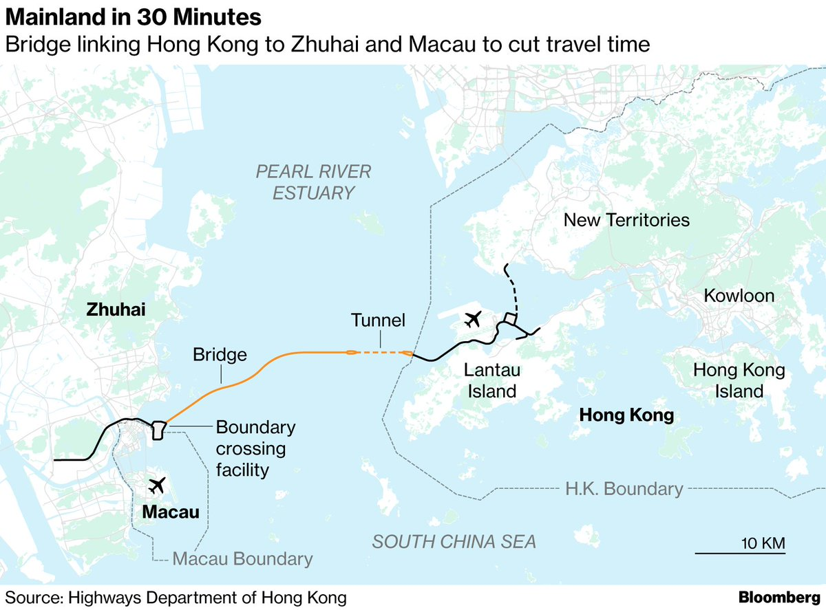 World's longest sea bridge brings China closer to Hong Kong https://t.co/Dae1uDnbsV