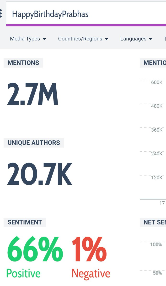 2.7M tweets  Increase your speed 🔥 #HappyBirthdayPrabhas  #HappyBirthdayPrabhas