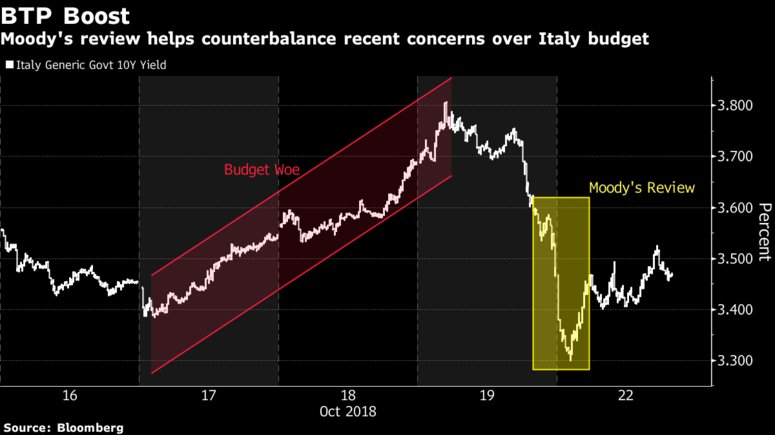 Goldman is warning Italy's debt market woes aren't over yet https://t.co/QPP5yTmJlw