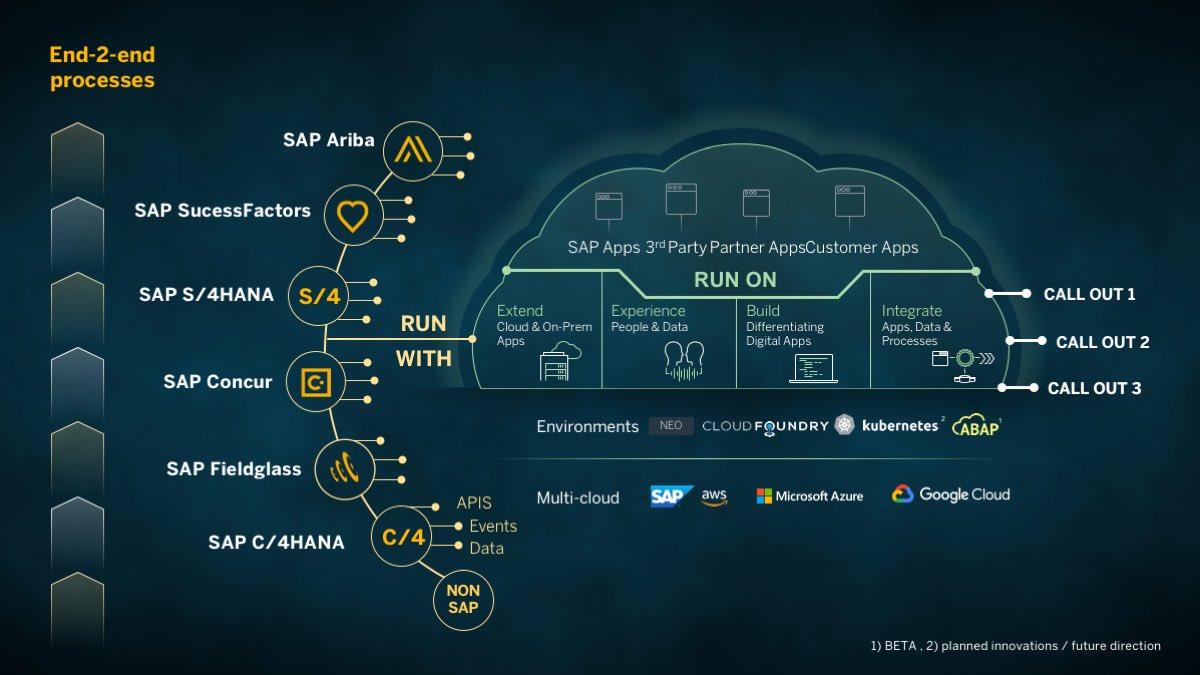 Matthias Steiner Steinermatt Twitter Sap 2 Block Diagram Cloud Platform