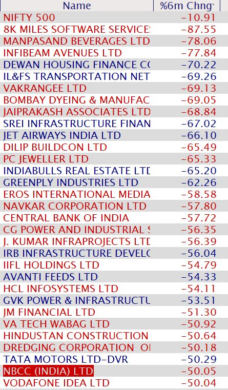 Geetu Moza Biggest Losers These 31 Stocks Have Lost