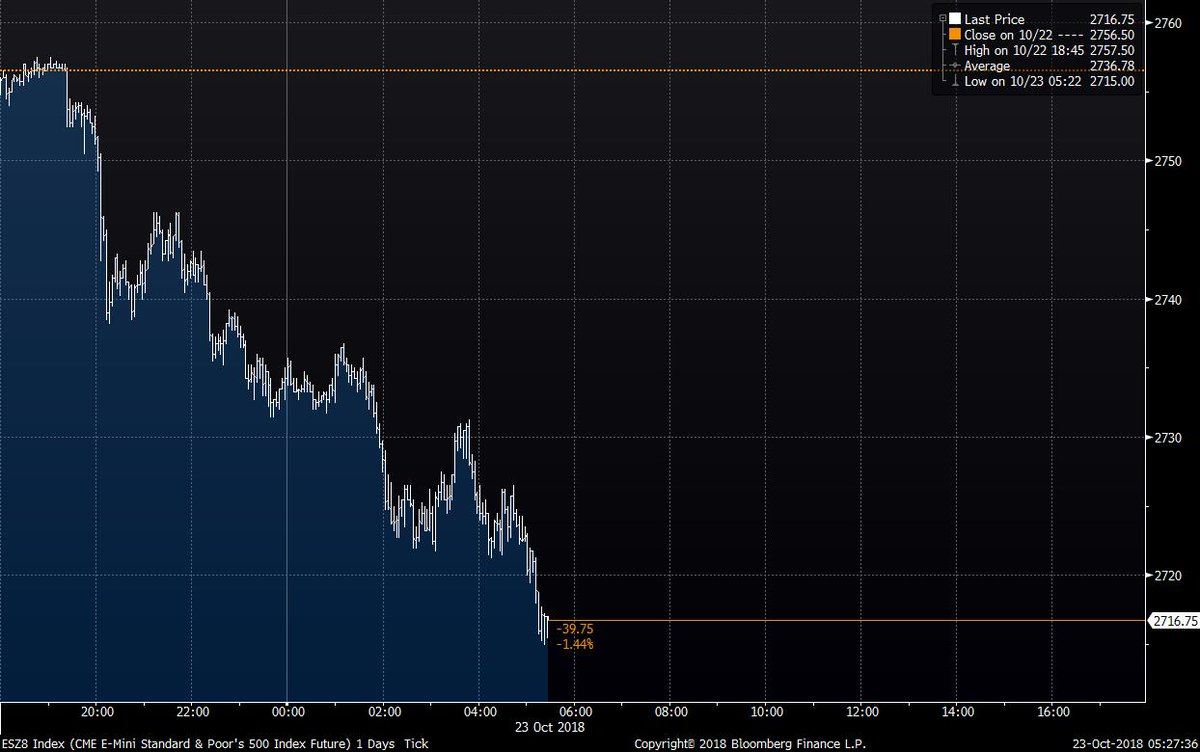 The market selloff is getting worse. S&P futures at their lowest level of the day https://t.co/d6o6DIxiNM