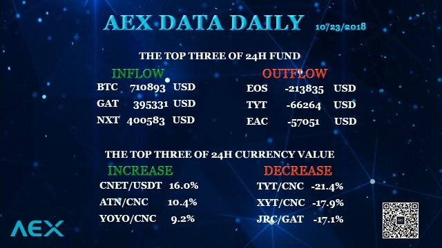 AEX data daily: inflow and outflow of 24h fund, increase and decrease of 24h currency value of AEX exchange. #BTC #GAT #NXT #EOS #TYT #EAC #CNET #ATN #BCX #YOYO #TYT #XYT #JRC #USDT #CNC #Cryptocurrency #Bitcoin #Bitcoincash #blockchain #fintech #Crypto #AEX_COM