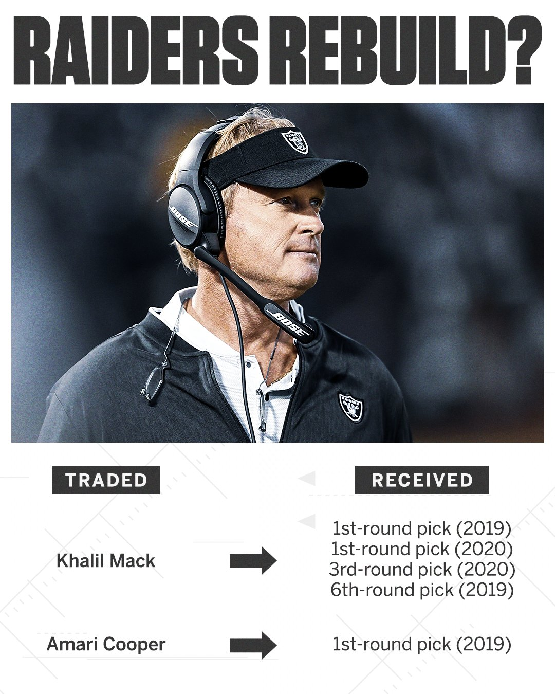 The Raiders now have 3 first-round picks in 2019.   How would you grade the trades? https://t.co/06EwQvzyfh