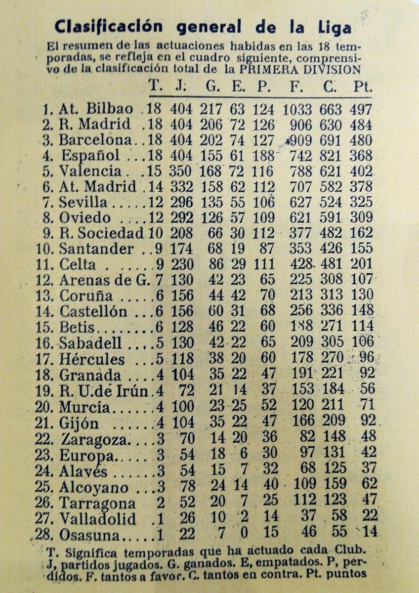 Calendario 1949.Calendario Dinamico S Tweet Clasificacion General De