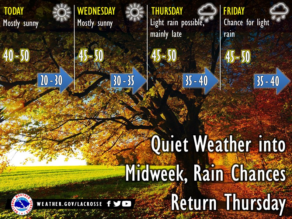 Happy Tuesday everyone. Today and tomorrow bring sunshine and chilly temperatures but light winds, so if you have any leaves to rake, these are your days. Chances for light rain will increase into late week.