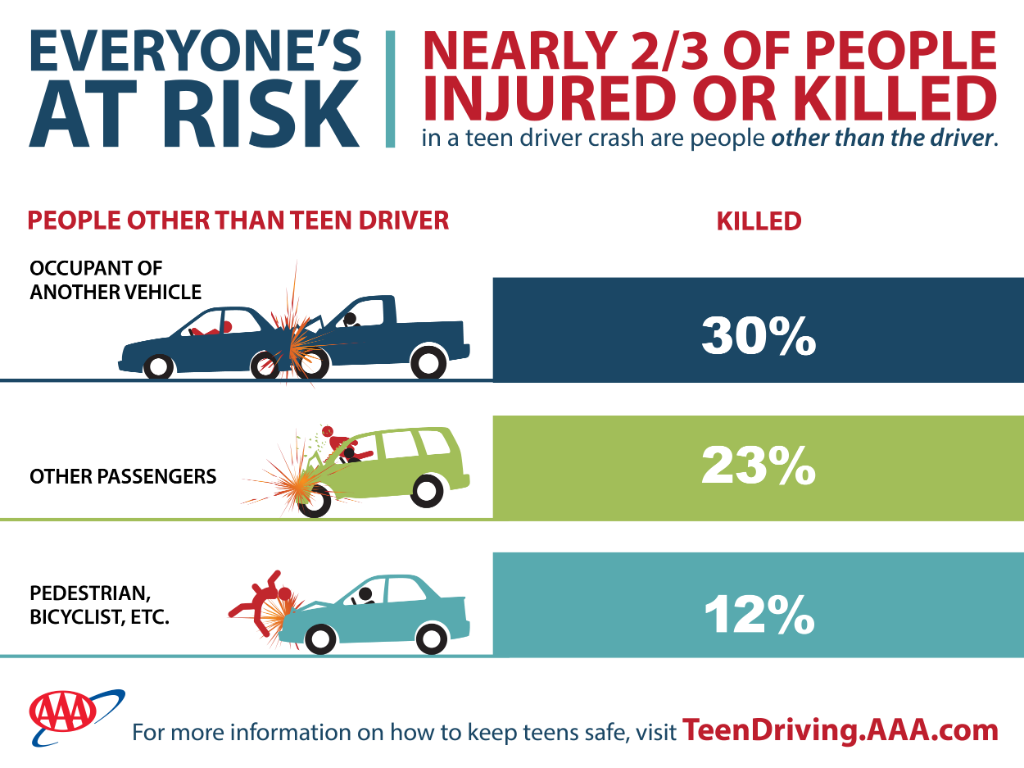 What are the risks most teens in a car — pic 7