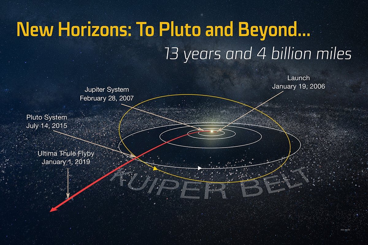Ultima Thule awaits— Exactly 10 weeks from today when we fly by! The most distant world ever explored! Retweets if you can!