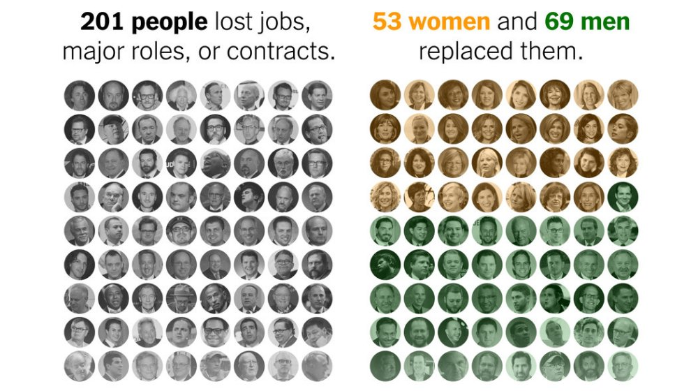 #MeToo brought down 201 powerful men. Women are nearly half of their replacements. https://t.co/FBul0e4HJw