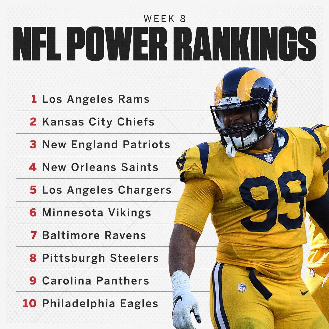 The Panthers return to the rankings, while the Rams keep a strong hold on the top spot.  https://t.co/rMCyqEchq2