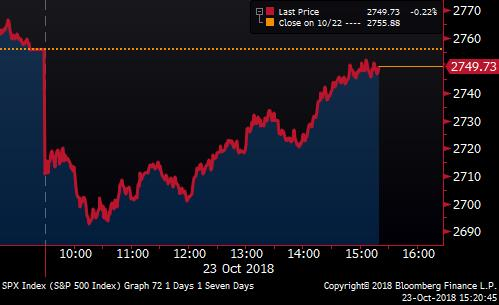 Stocks are nearly back to even on the day https://t.co/LA1X2GGC3T