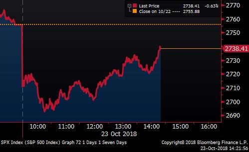 U.S. stocks are staging a rally https://t.co/BoMWep5NGh