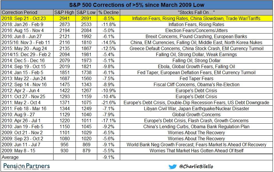 'Stocks fall on...'  $SPX