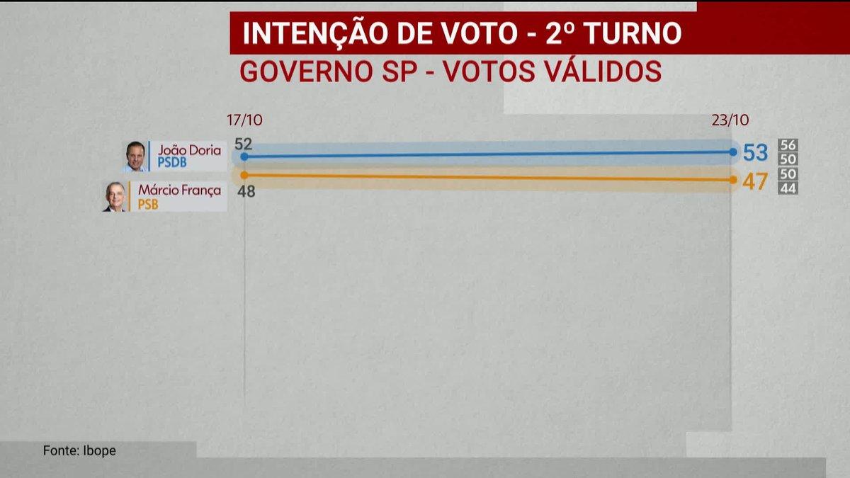 Ibope divulga pesquisa de intenção de voto para o governo de São Paulo: https://t.co/YEfoDTUkHW #GloboNews