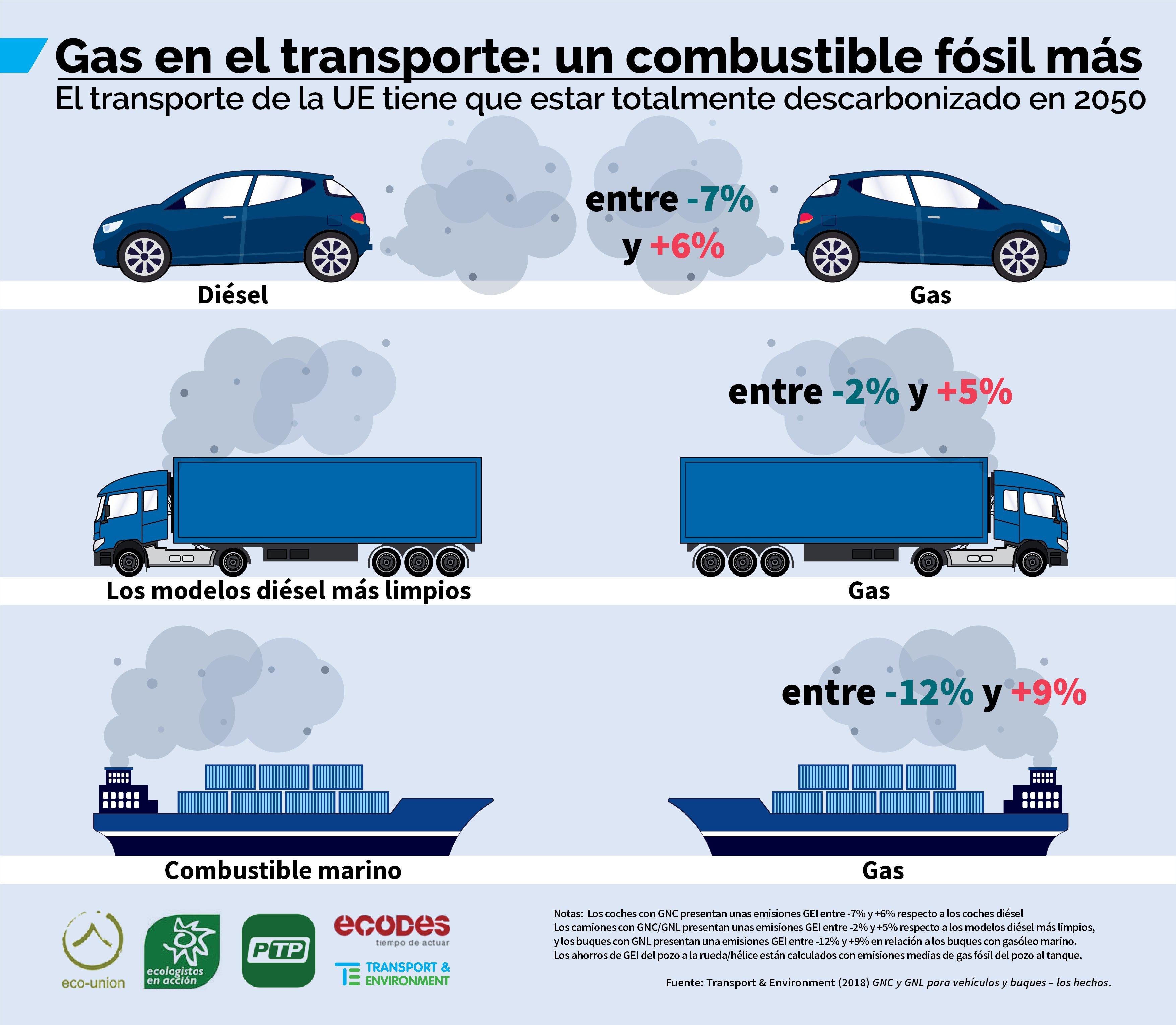 Gas en el transporte