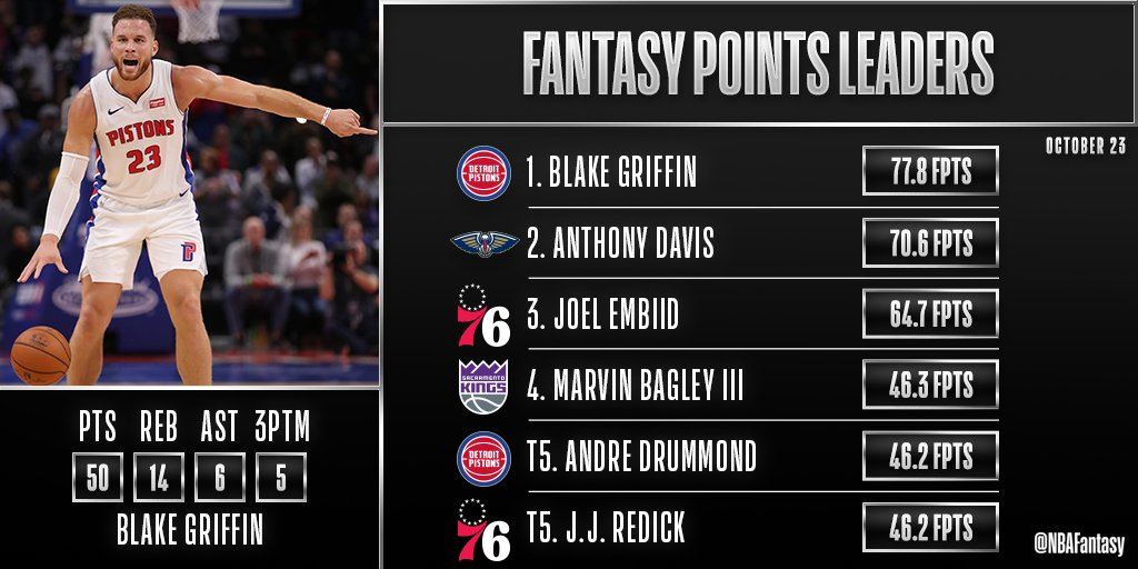 Plenty of action on tonight's #NBAFantasy slate, led by our #FantasyPlayeroftheNight - Blake Griffin! https://t.co/qXQ2yJCU8G
