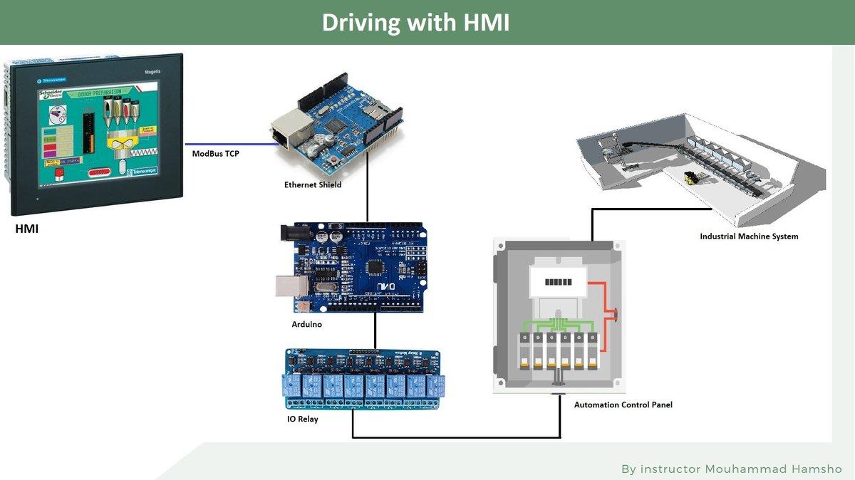Arduino PLC and HMI integratoin (@HamshoMouhammad) | Twitter