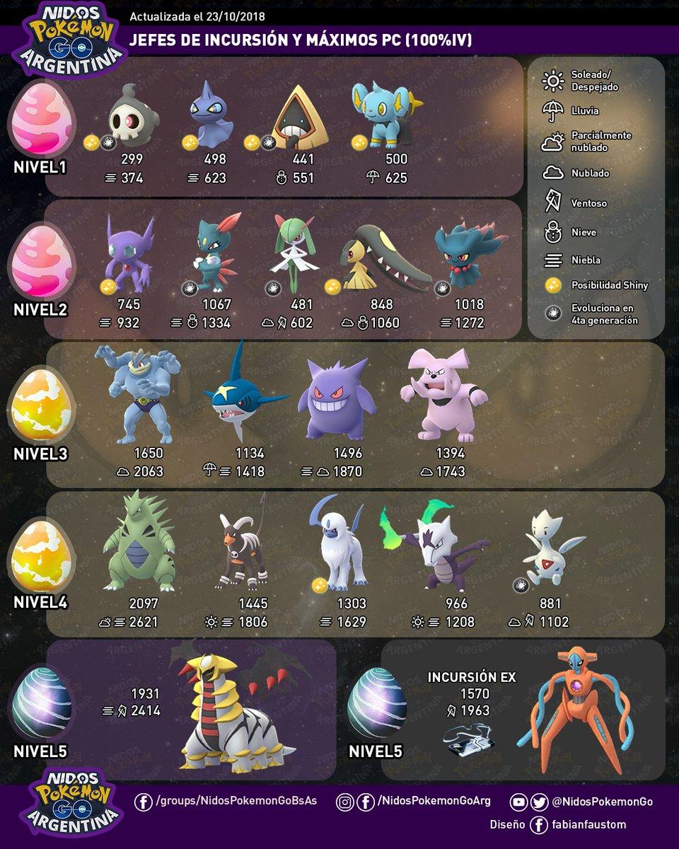 Imagen de los jefes de incursión hecho por Nidos Pokémon GO Argentina