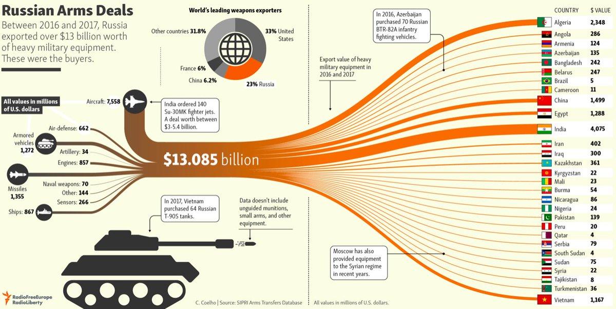 صادرات الاسلحه الروسيه الى دول العالم في 2016-2017  DqRwMkfXcAAmKE9