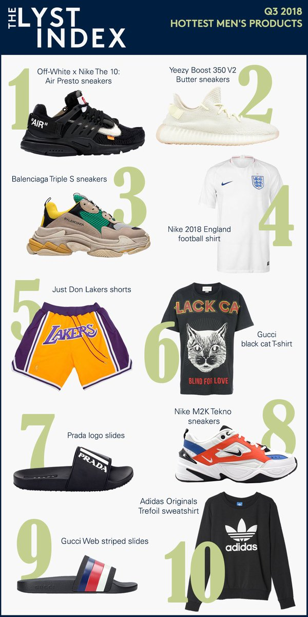 bd64e16cf78 Hottest products in men s fashion currently according to  lystpic.twitter .com EuawJ0LgY3