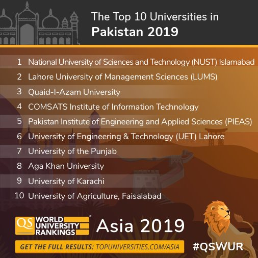 Qs World University Rankings On Twitter New Ranking Meet Pakistan S Top 10 Universities For 2019 Official Nust Lifeatlums Quaid I Azam University Find Out Where Your University Ranks Https T Co Mwzsej1hrf Qswur Https T Co 7gafl1u6h8
