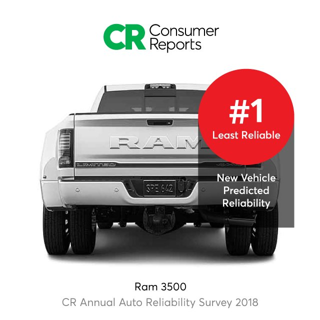 Details At Https Www Consumerreports Org Car Reliability Owner Satisfaction 10 Least Reliable Cars Crcarreliability18pic Twitter 6xlehcgzwv