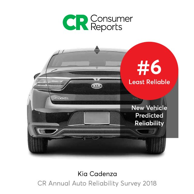 Details At Https Www Consumerreports Org Car Reliability Owner Satisfaction 10 Least Reliable Cars Crcarreliability18pic Twitter Fzafxksjka