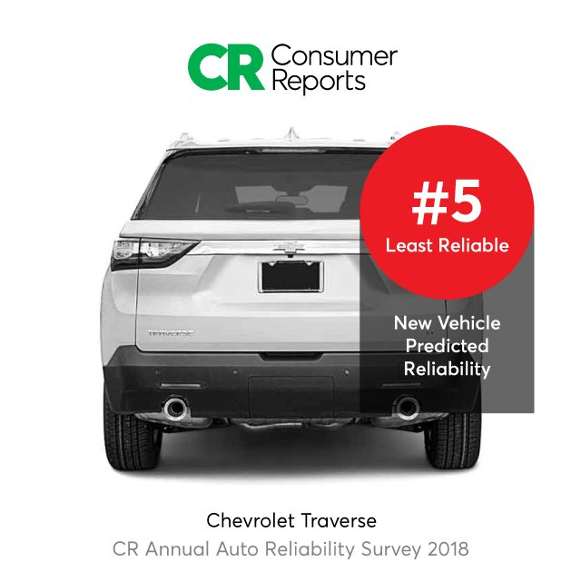 Details At Https Www Consumerreports Org Car Reliability Owner Satisfaction 10 Least Reliable Cars Crcarreliability18pic Twitter Azx326e268