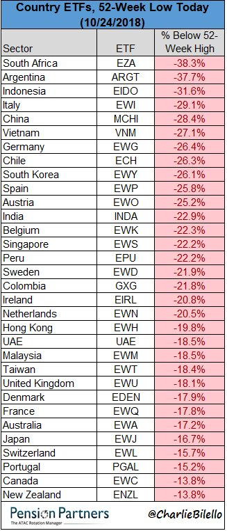 52 week low country ETFs in 2018