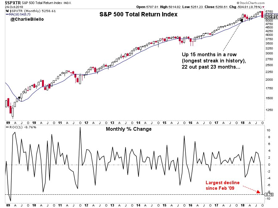 Longest streak in history of S&P 500 total retuns