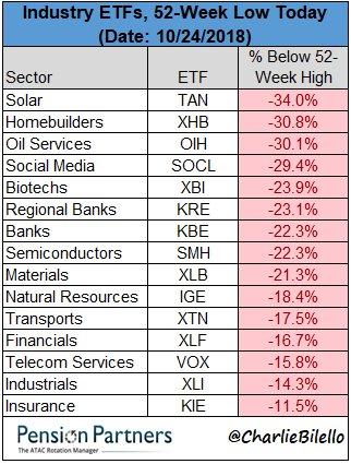 Industry ETFs chart of 52 week low in October 2018