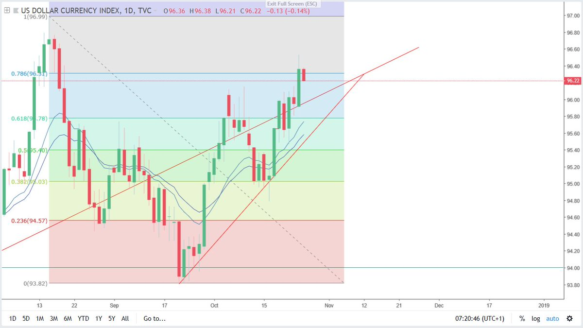 Forextradingroom Technical Ysis Dxy Usd Short Term Were Looking For A Retracement To Around 96 Area Forex Forexnews Forexmarkets Learnforex