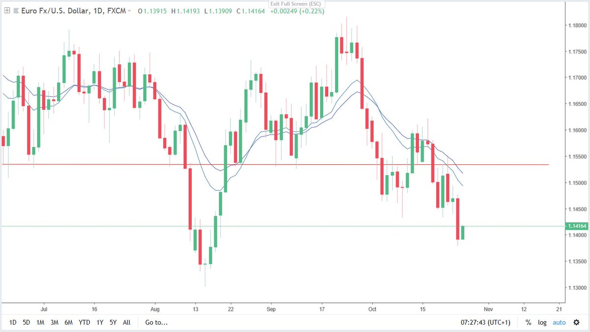 Forextradingroom Technical Ysis Eurusd Long Potentia The Eur Is Still Strong And Were Looking For A Good Pullback Today Prior To Further Decline Forex